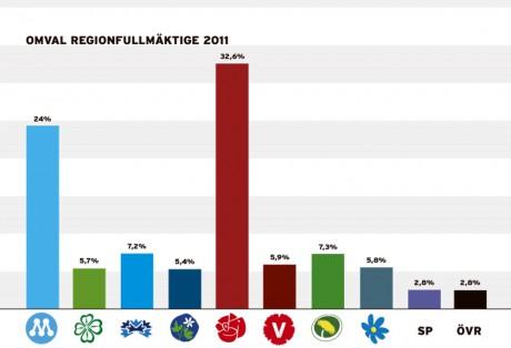 SP = Sjukvårdspartiet nådde inte spärren 3,0% och får därmed inte plats i regionfullmäktige.