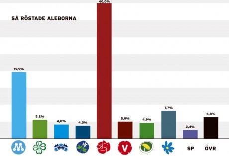 Att andelen övriga röster uppgick till 5,8% beror troligtvis på vägvalet som dock inte lyckades samla tillräckligt många röster totalt i regionen för att få ett inflytande.